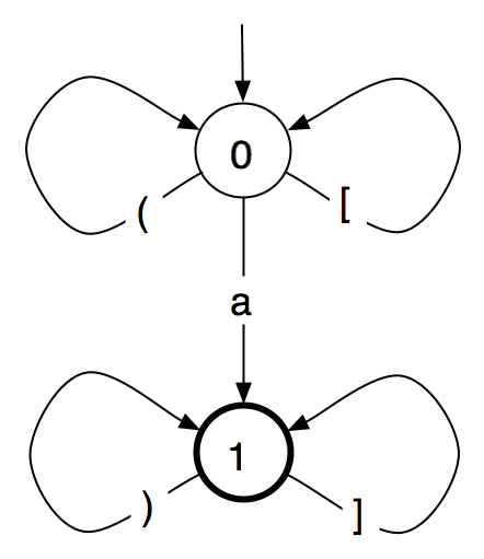 Drawing of the two-state finite-state automaton described in the text, with circles for the states and arrows for the transitions.