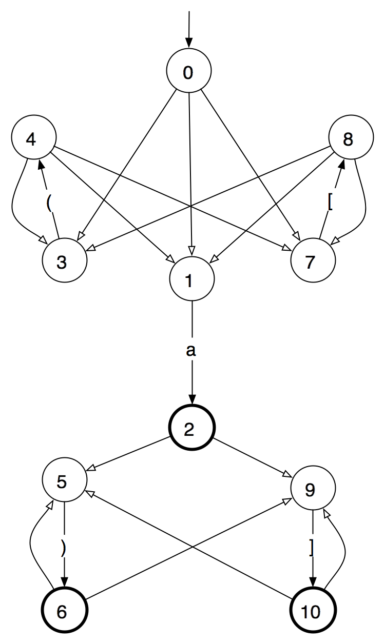 Drawing of the finite-state automaton described in the text, with circles for the states and arrows for the transitions.